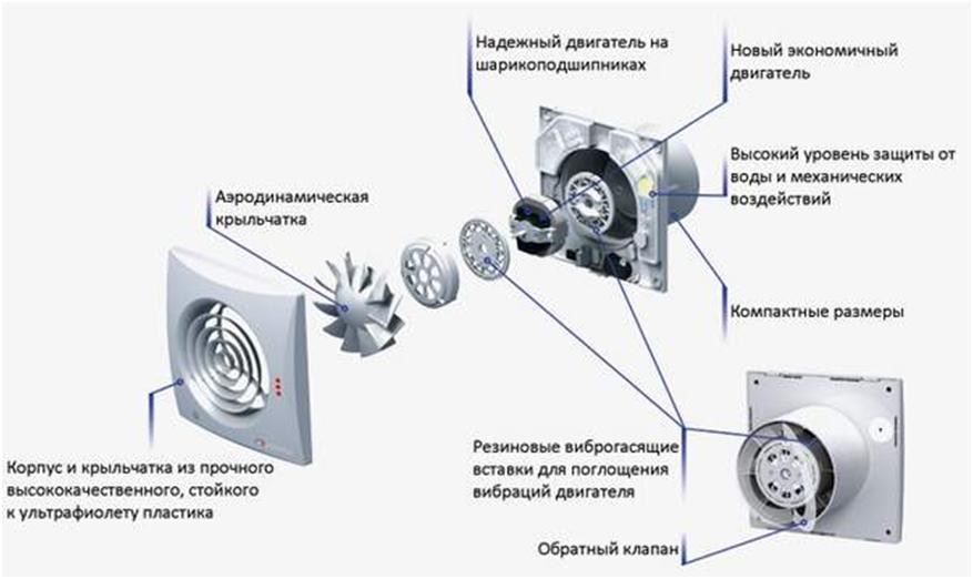 Составные элементы прибора вентиляции