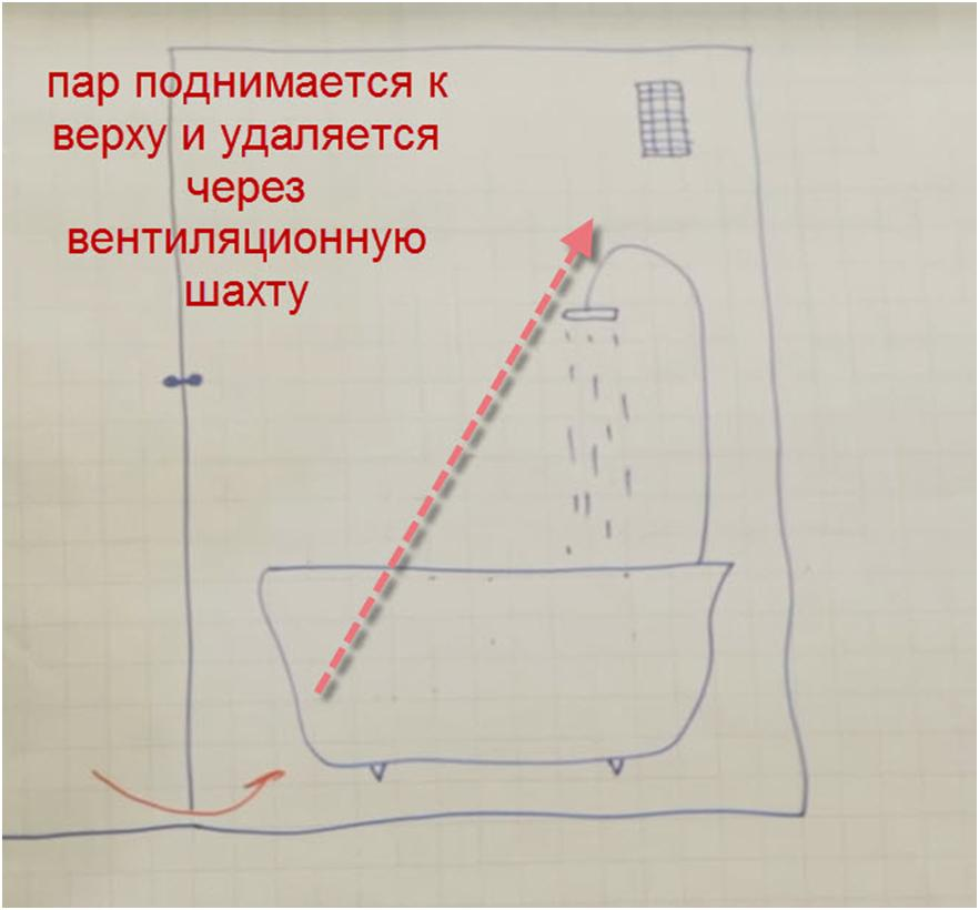 Рисунок, характеризующий принцип вентиляции