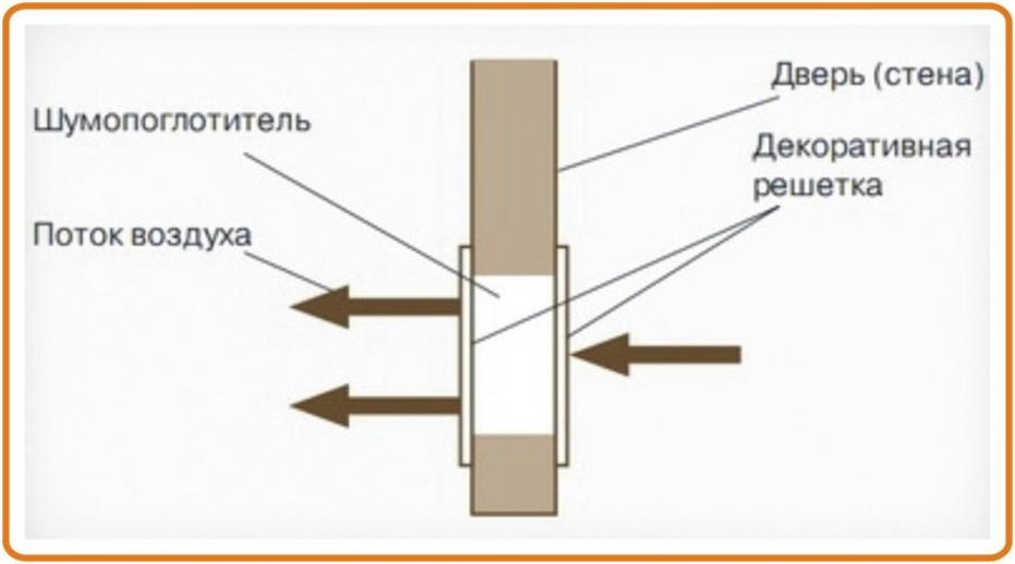 Схема работы решетки