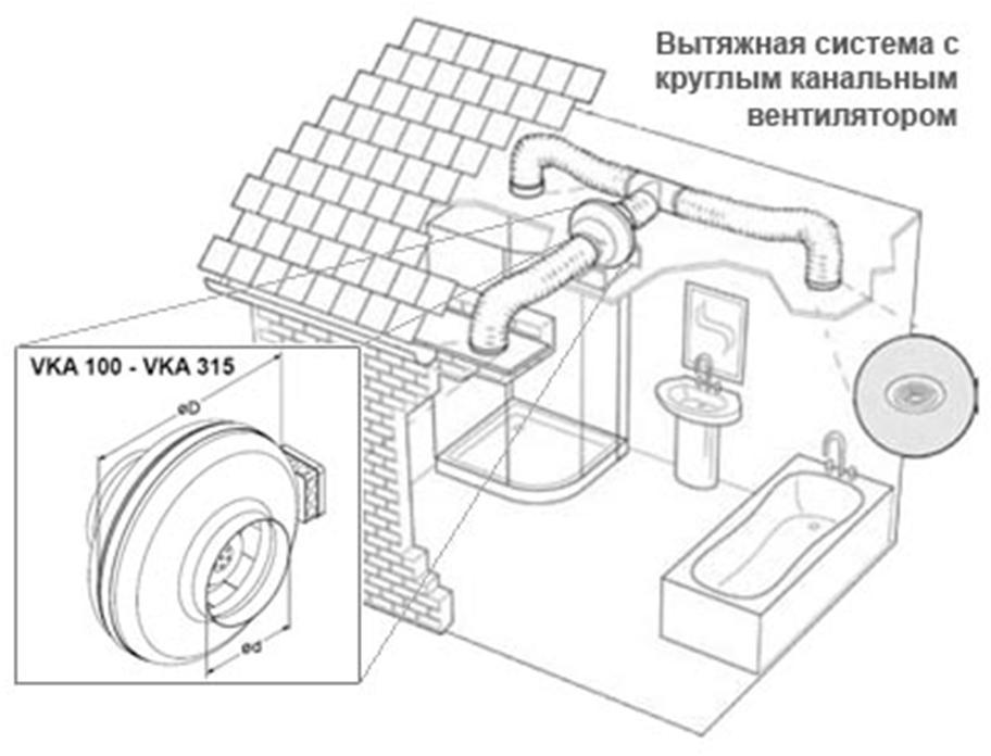 Место установки канального вентилятора