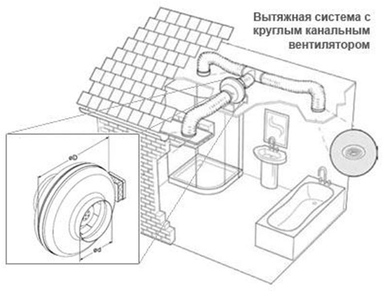 Схема организации канальной вентиляции