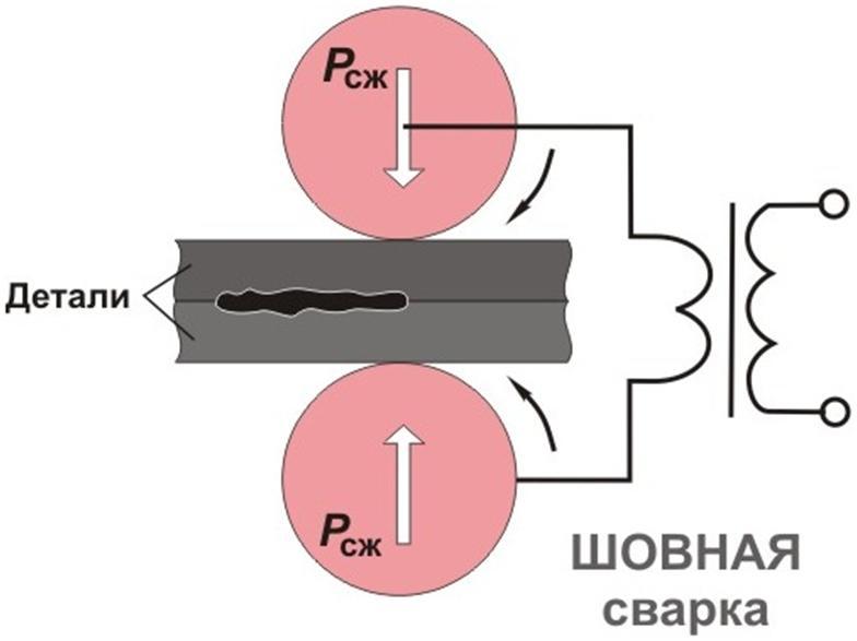 Схема соединения элементов сваркой