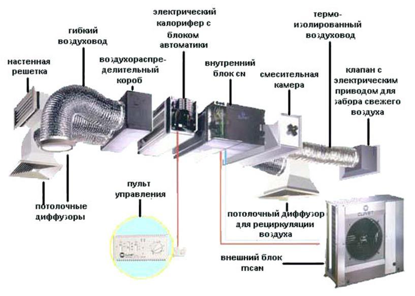 Набор компонентов для приточно-вытяжной вентиляции
