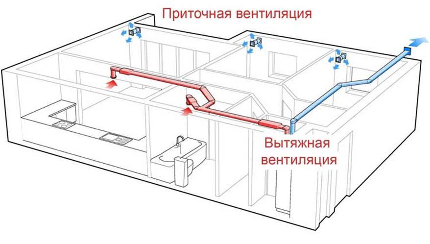 Приточно-вытяжное вентилирование помещения