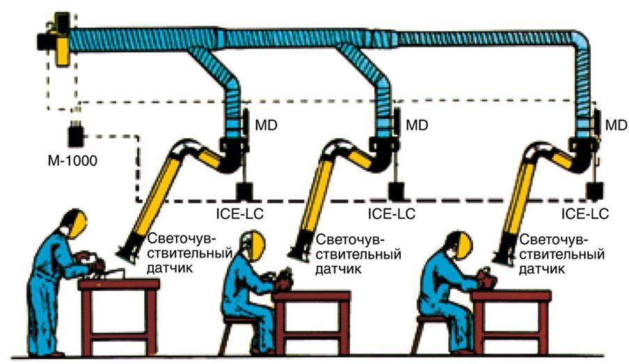 Организация вентилирования рабочих мест