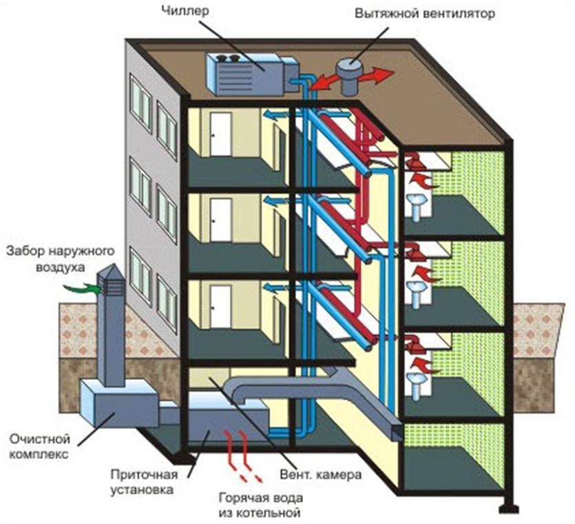 Приточно-вытяжное вентилирование здания