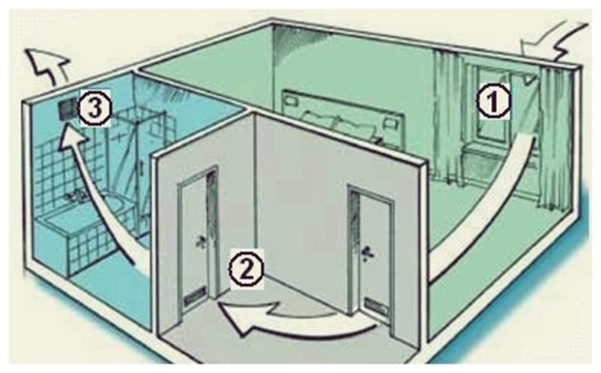 Проветривание жилого помещения естественным путем
