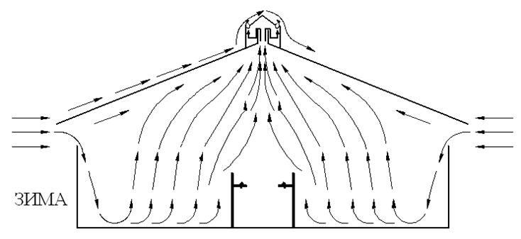 Физические законы движения воздушных масс