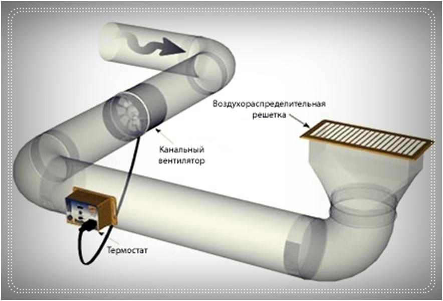 Устройство канальной вентиляции
