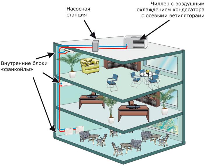 Принцип охлаждения воздуха с помощью охлажденной воды