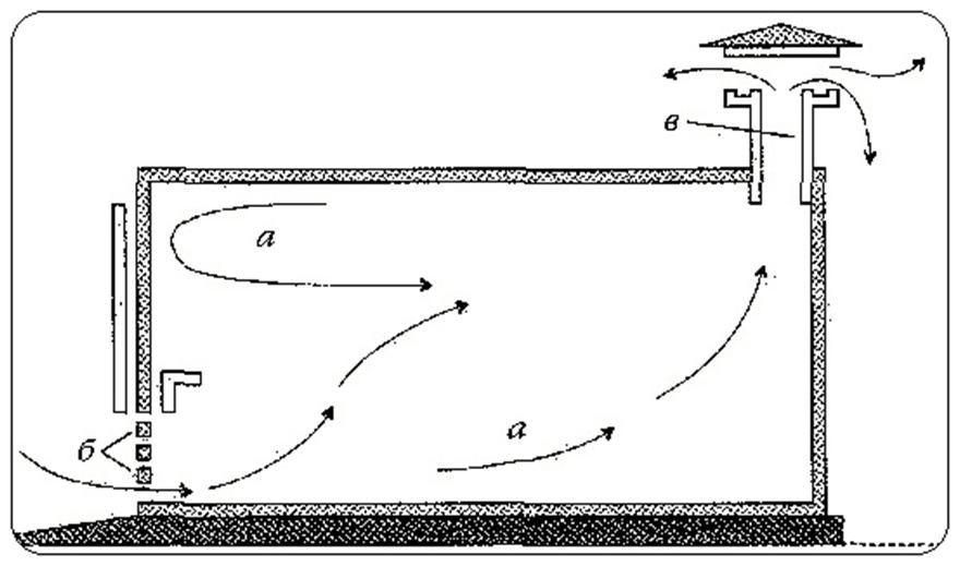 Движение потоков воздуха в помещении