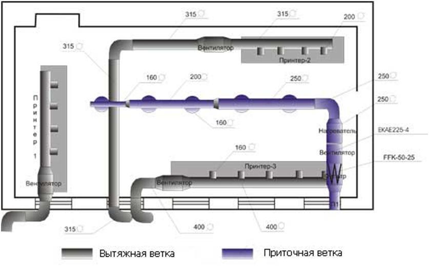 Структура производственного проветривания