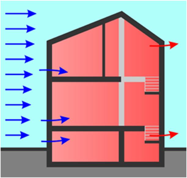 Принцип вентиляции, основанный на разнице давлений