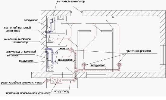 Схема расположения компонентов вентиляционного комплекса