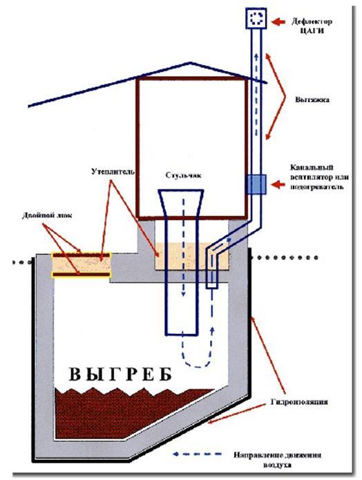 Схема вентилирования дачного санузла