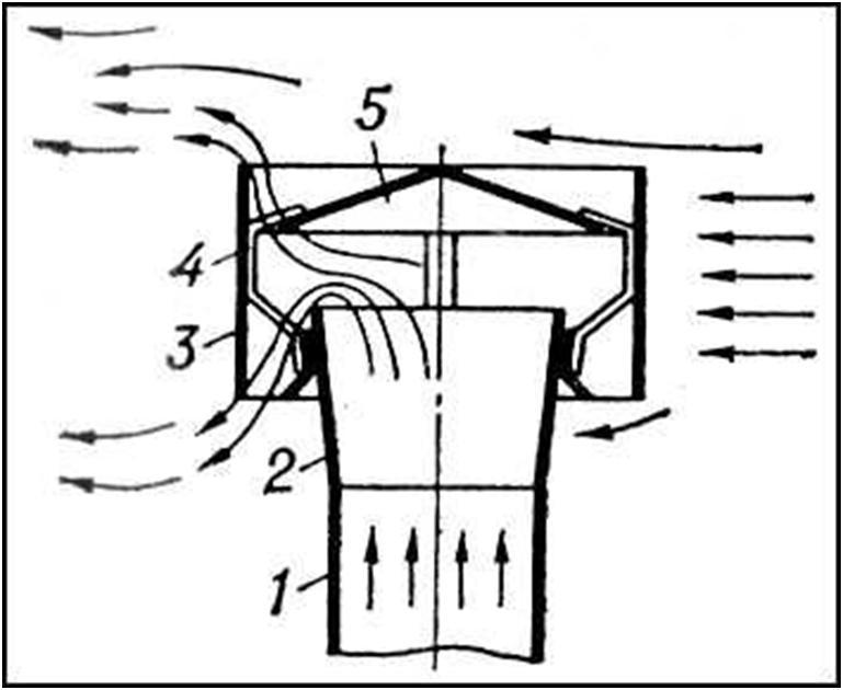 Работа дефлектора