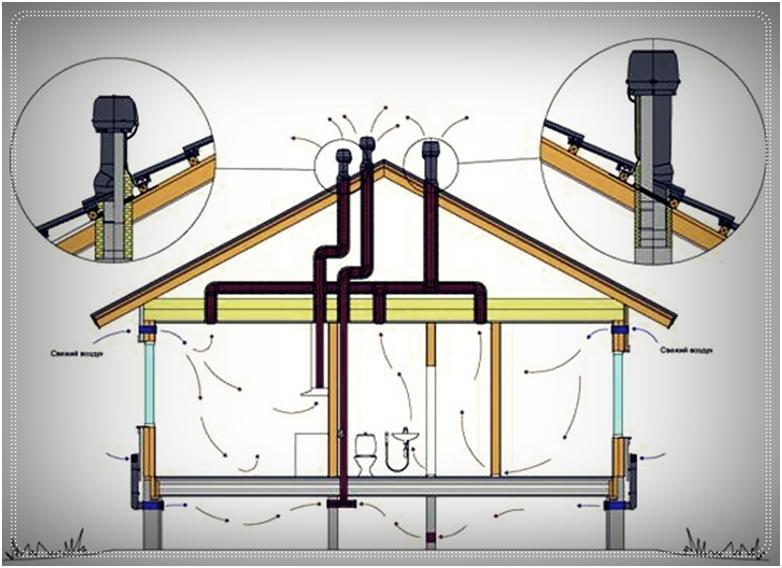 Сложный вентиляционный комплекс