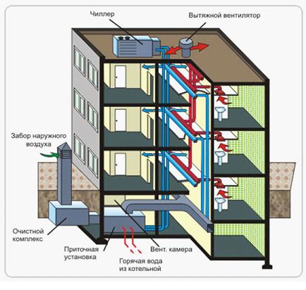 Организация механического проветривания здания