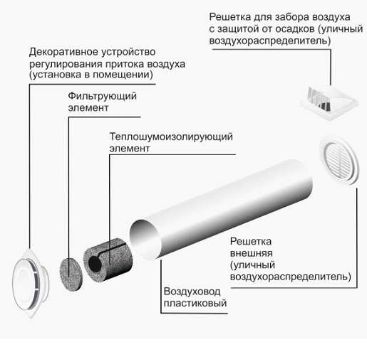 Вентиляционный клапан притока