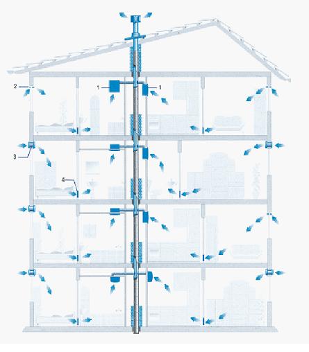 Циркуляция воздушных масс в здании