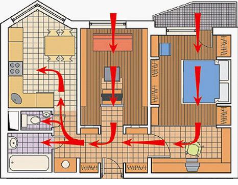 Пример реализации вентиляционной системы