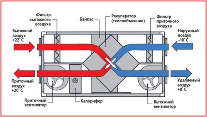 Принцип действия вентиляционной установки