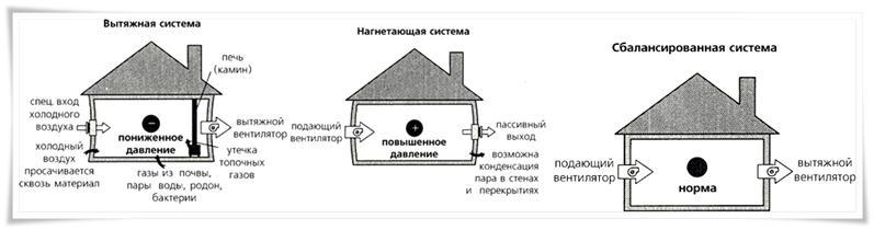 Примеры различных вентиляционных систем