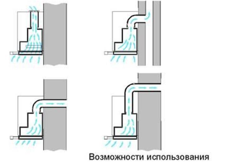 Вытяжная вентиляция на кухне