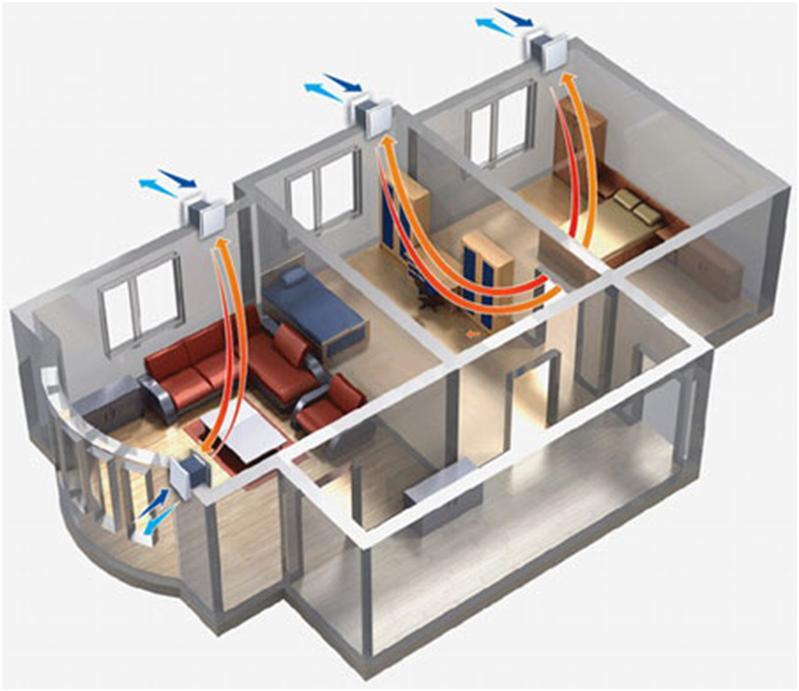 Вентилирование помещения