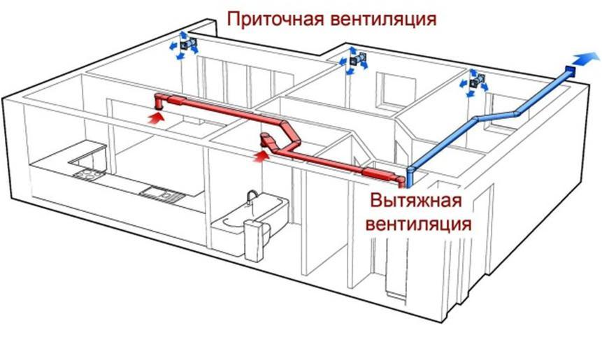 Схема вентилирования квартиры