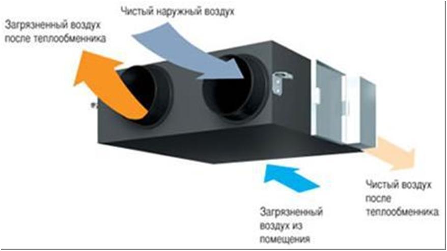Система вентиляции приточно-вытяжного типа