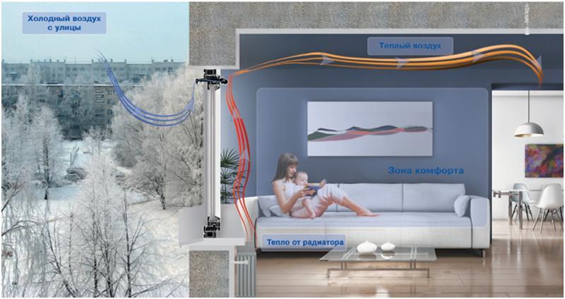 Циркуляция воздуха в квартире