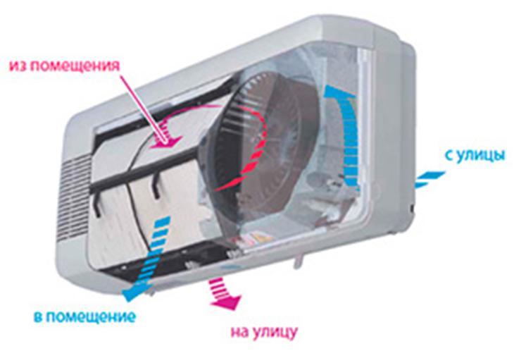 Принцип действия установки вентилирования