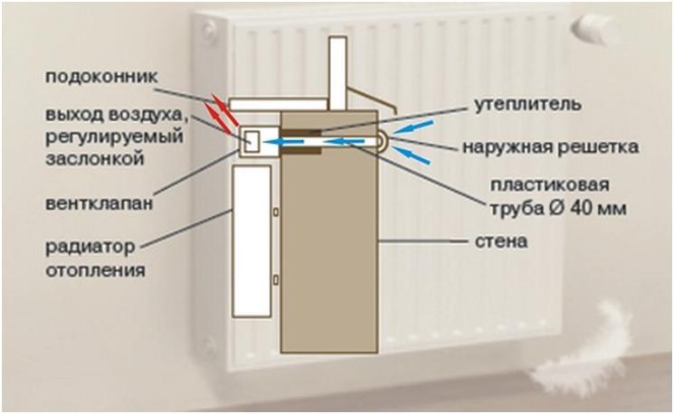 Конструкция приточного клапана