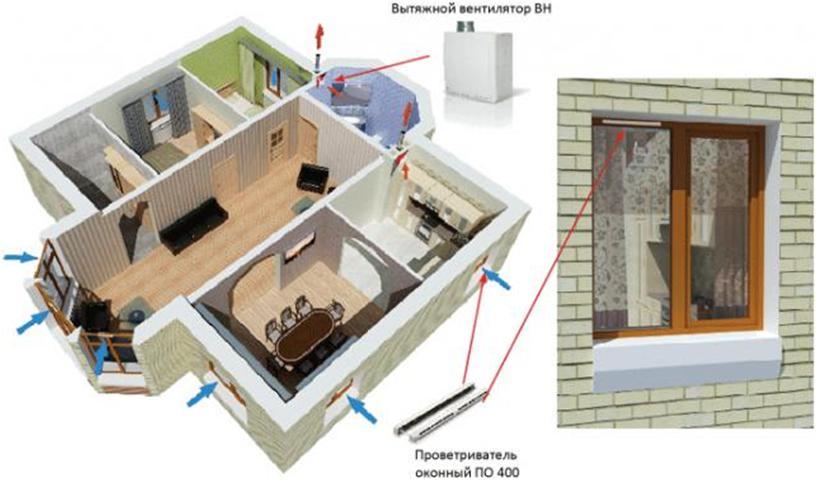 Компоненты принудительной вентиляционной системы