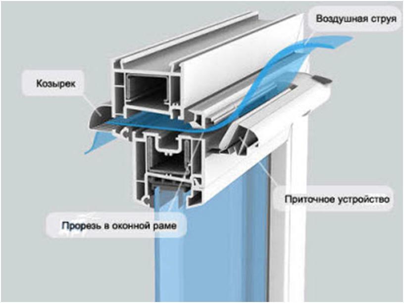 Конструкция оконного клапана