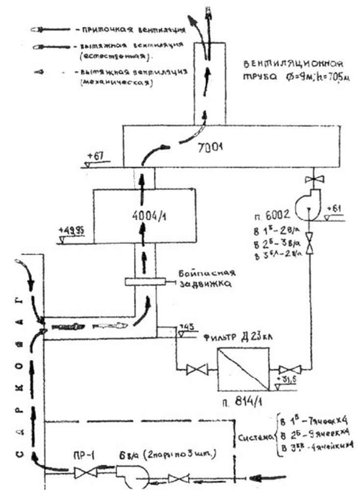 Схема вентиляции помещения