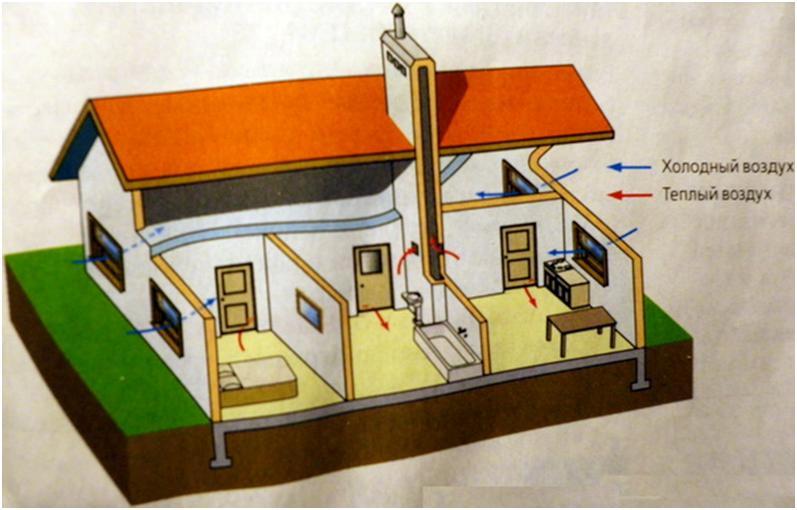 Циркуляция воздуха в жилом помещении