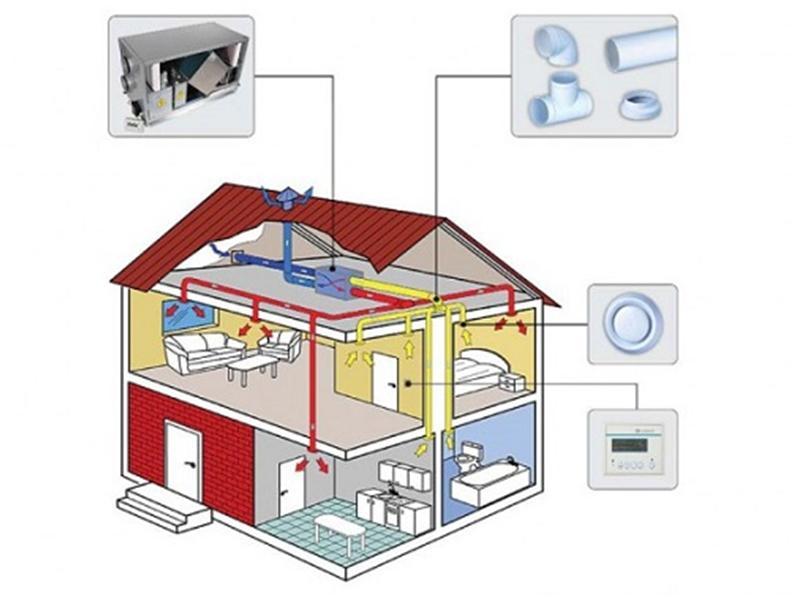 Система принудительного вентилирования