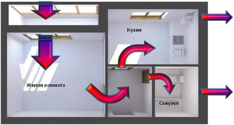 Пример циркуляции воздуха в квартире
