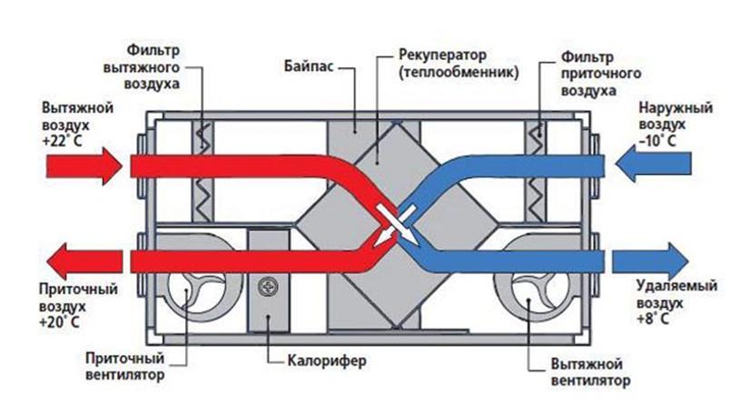 Рекуперация воздуха в моноблоке