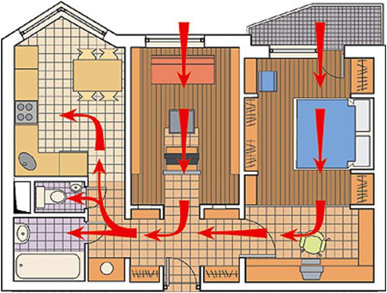 Направление движения воздушных потоков в помещении