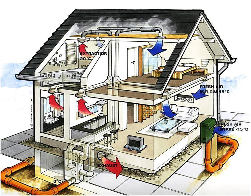 Механическое вентилирование дома