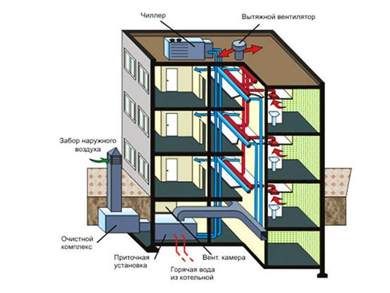 Многофункциональная вентиляционная система жилого здания