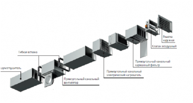 Пример воздуховодной сети