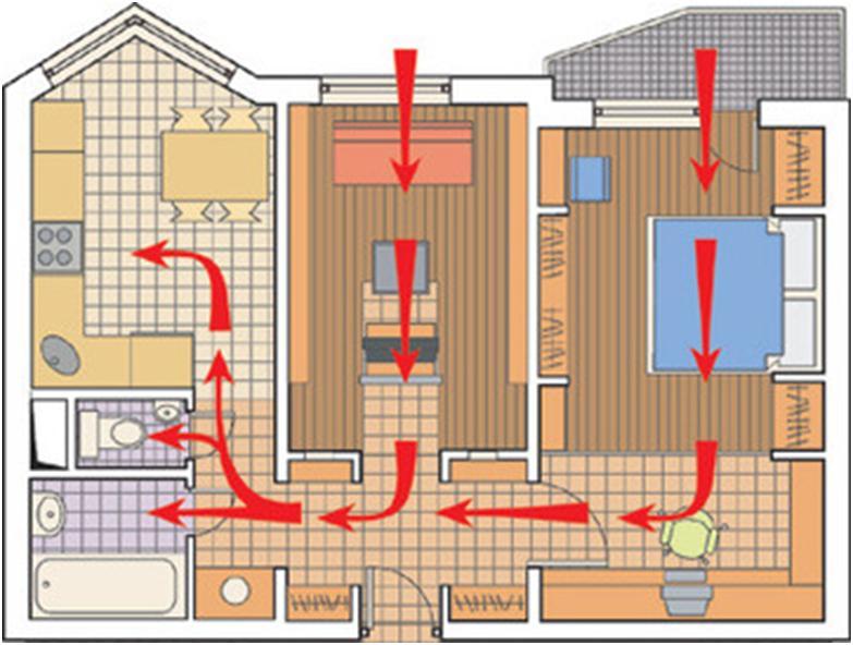 Принцип циркуляции воздуха по комнатам