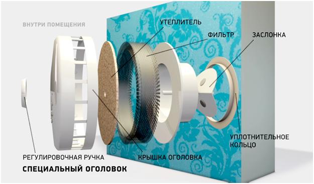 Строение вентиляционного клапана стенового типа
