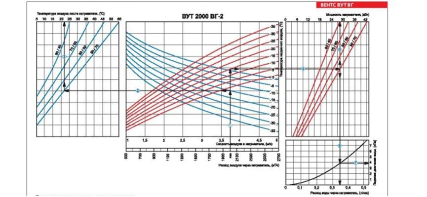 Графики расчета кратности воздухообмена