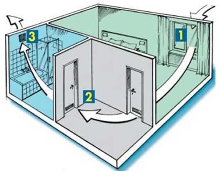 Перемещение воздушных потоков по комнатам