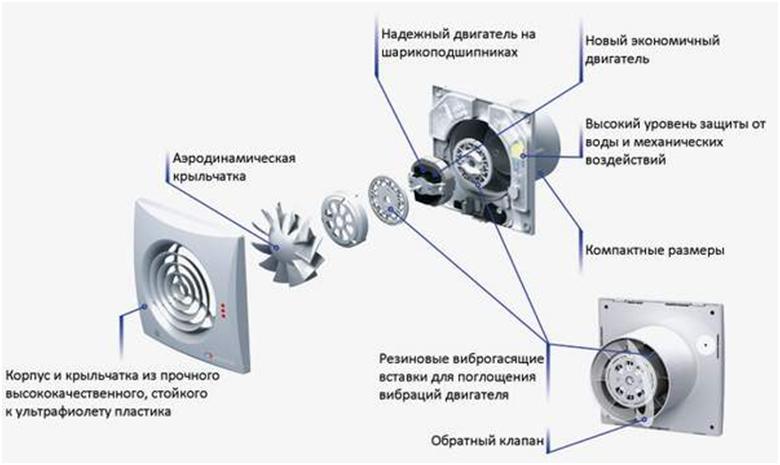 Устройство вытяжного вентилятора с обратным клапаном